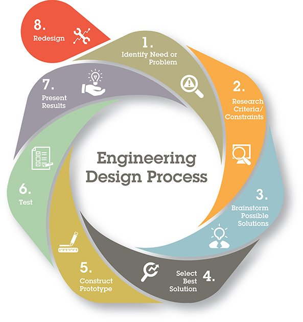 boeing engineering design process