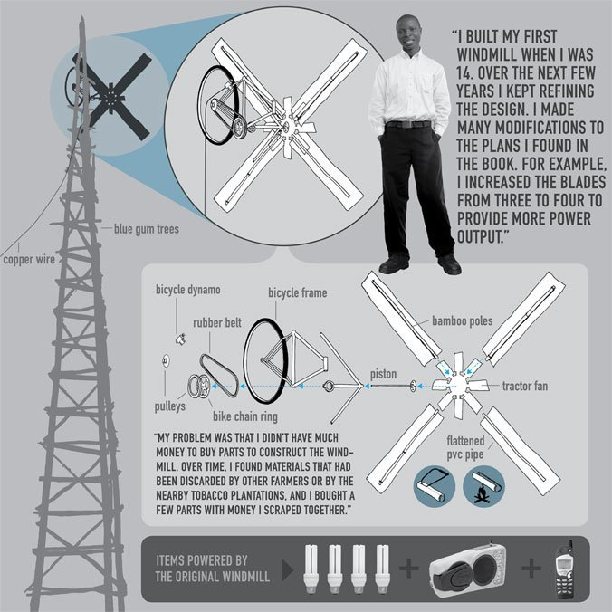 movingwindmills williamkamkwamba infographic
